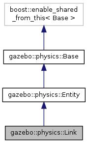Gazebo: gazebo::physics::Link Class Reference