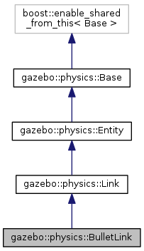 Gazebo: gazebo::physics::BulletLink Class Reference