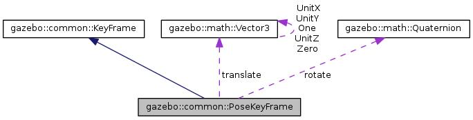 Gazebo: gazebo::common::PoseKeyFrame Class Reference