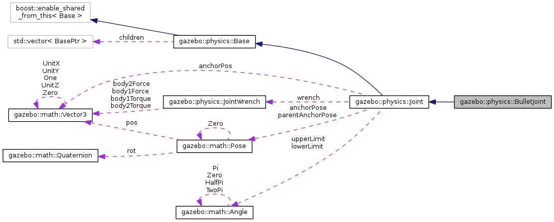 Gazebo: gazebo::physics::BulletJoint Class Reference