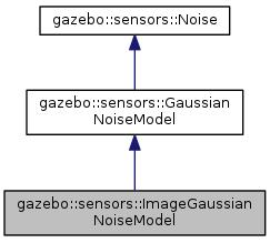 Gazebo: gazebo::sensors::ImageGaussianNoiseModel Class Reference