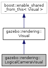 Gazebo: gazebo::rendering::LogicalCameraVisual Class Reference